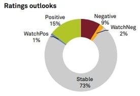 S&P Global Ratings Price